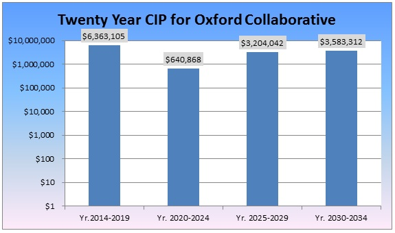 Figure 2: Oxford County Collaborative CIP Study – 20 Year CIP 2014-2034- 18% of the Total Collaborative Value
