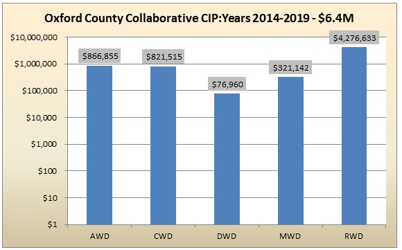 Figure 3: Oxford County Collaborative CIP Study – 1st Five Years 2014-2019- 8% of the Total Collaborative Value