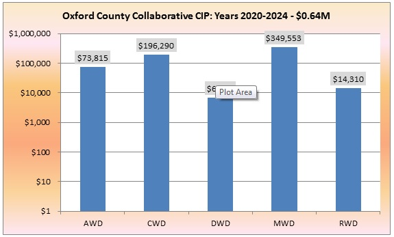 Figure 4: Oxford County Collaborative CIP Study – 2nd Five Years 2020-2024- <1% of Total Collaborative Value