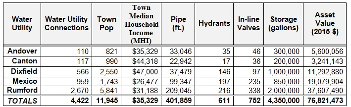 Table 1: Quick View of Utilities in this study (More details can be seen in the respective utility's asset management plans-not included.  State of Maine MHI is $48,453