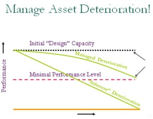 "This graph demonstrates the benefits of a good preventative maintenance over time. Managed deterioration demonstrated by proper maintenance within the management zone increases the useful life of the asset versus a ""no maintenance scenario"" of running an asset to failure."